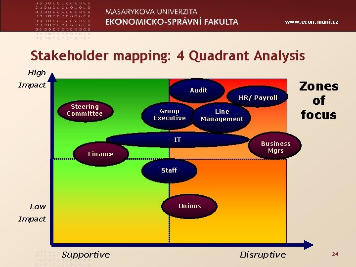 www. econ. muni. cz Stakeholder mapping: 4 Quadrant Analysis High Impact Audit Steering Committee