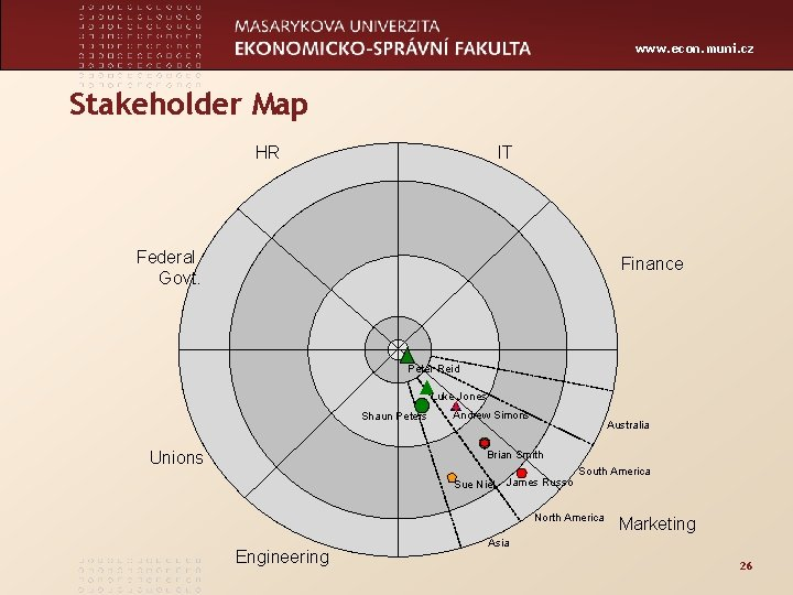 www. econ. muni. cz Stakeholder Map HR IT Federal Govt. Finance Peter Reid Luke