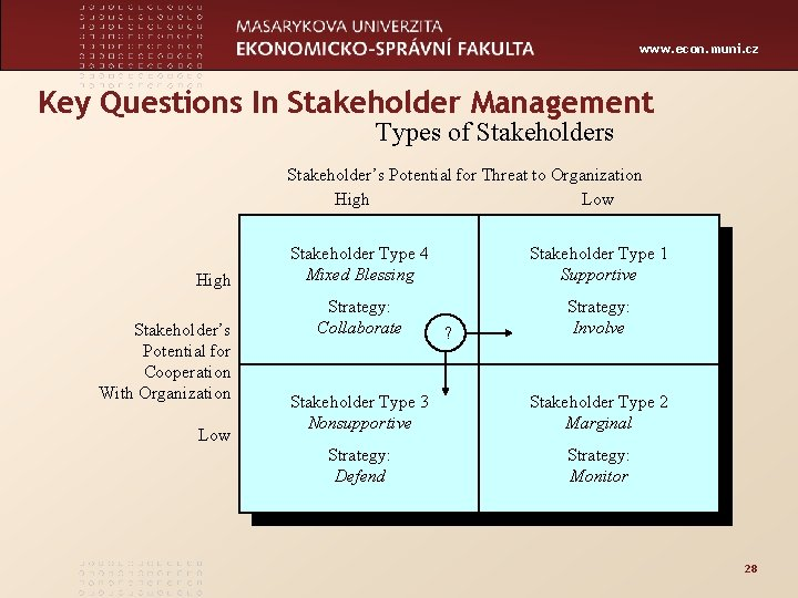 www. econ. muni. cz Key Questions In Stakeholder Management Types of Stakeholders Stakeholder's Potential