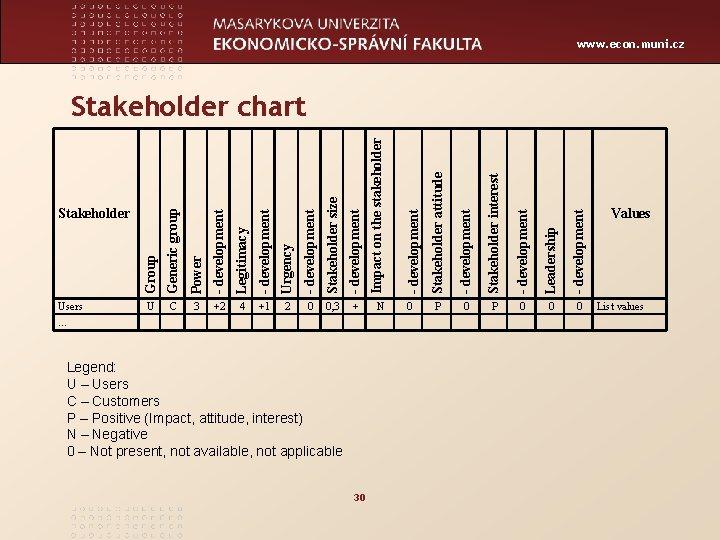 www. econ. muni. cz Stakeholder size - development 2 0 0, 3 + Legend: