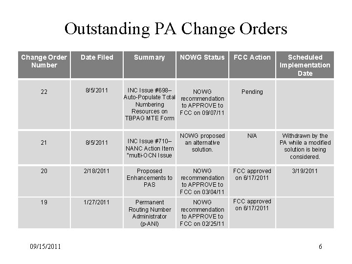 Outstanding PA Change Orders Change Order Number Date Filed 22 8/5/2011 Summary NOWG Status