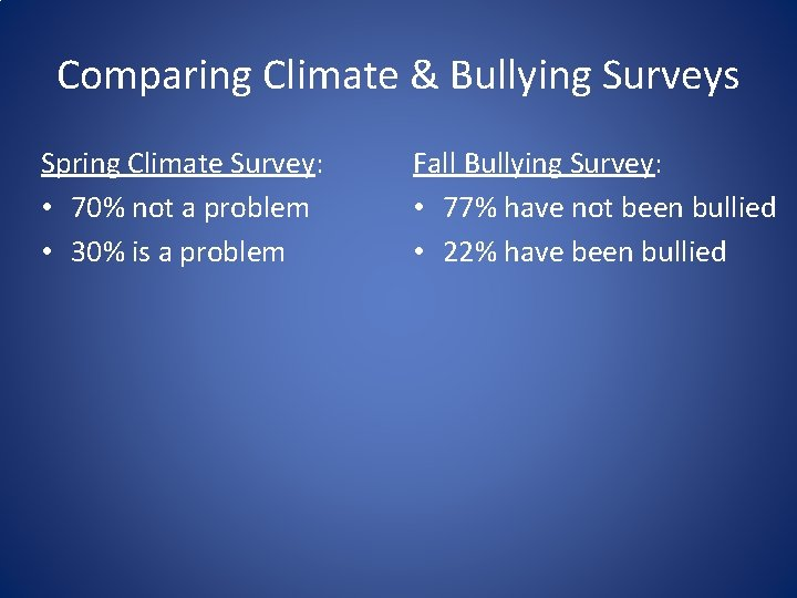 Comparing Climate & Bullying Surveys Spring Climate Survey: • 70% not a problem •
