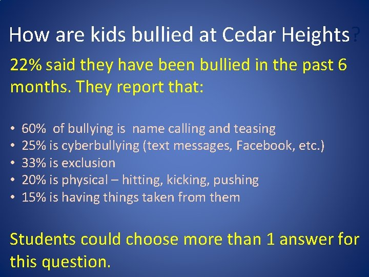 How are kids bullied at Cedar Heights? 22% said they have been bullied in