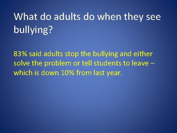 What do adults do when they see bullying? 83% said adults stop the bullying
