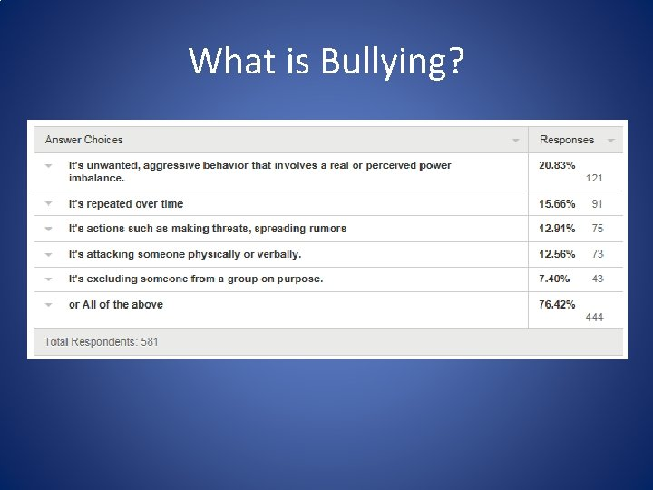 What is Bullying?
