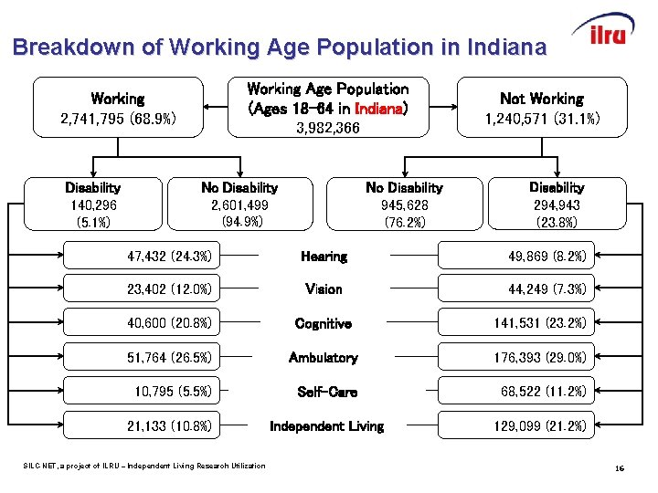 Breakdown of Working Age Population in Indiana Working Age Population (Ages 18 -64 in