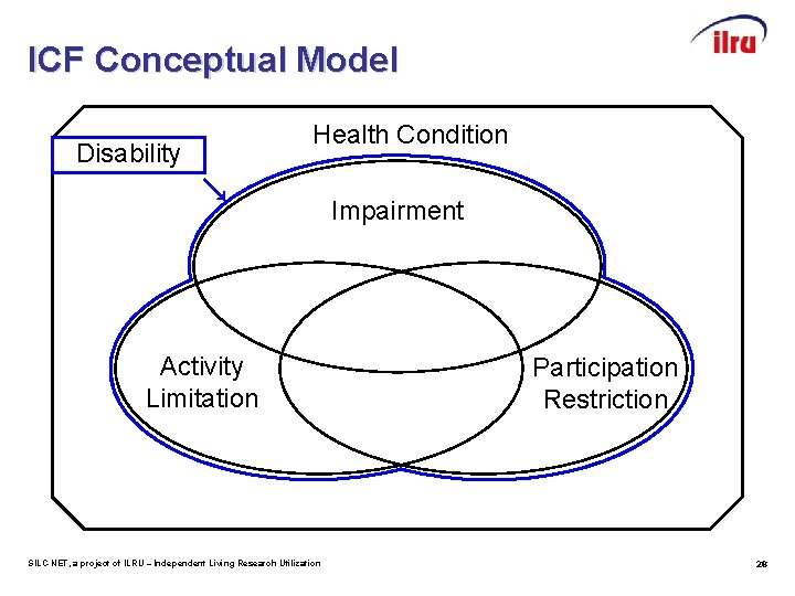 ICF Conceptual Model Disability Health Condition Impairment Activity Limitation SILC-NET, a project of ILRU