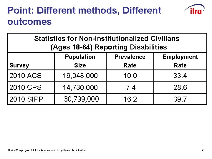 Point: Different methods, Different outcomes Statistics for Non-institutionalized Civilians (Ages 18 -64) Reporting Disabilities