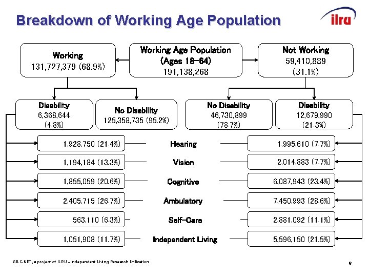 Breakdown of Working Age Population Working 131, 727, 379 (68. 9%) Disability 6, 368,