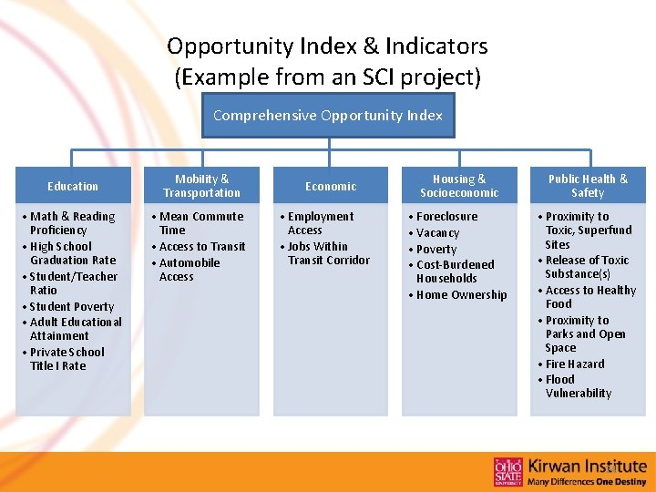 Opportunity Index & Indicators (Example from an SCI project) Comprehensive Opportunity Index Education •