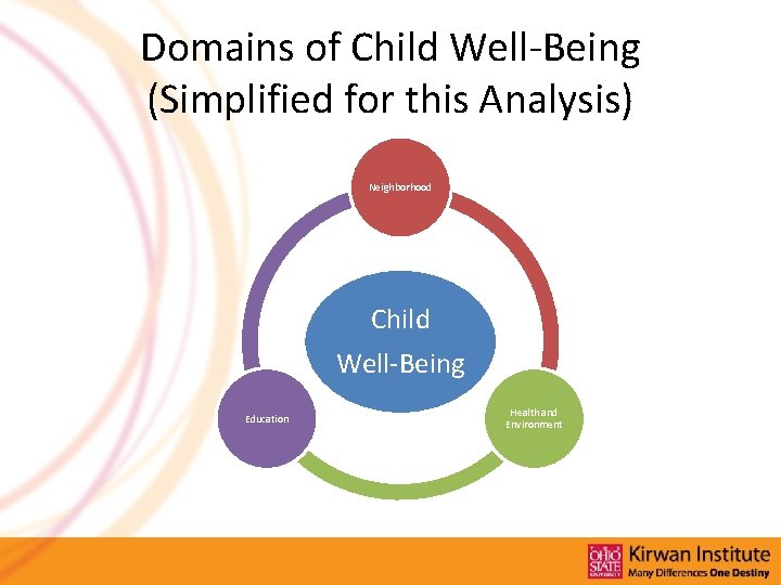 Domains of Child Well-Being (Simplified for this Analysis) Neighborhood Child Well-Being Education Health and
