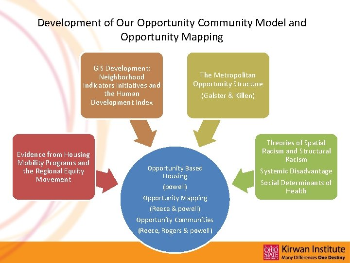 Development of Our Opportunity Community Model and Opportunity Mapping GIS Development: Neighborhood Indicators Initiatives