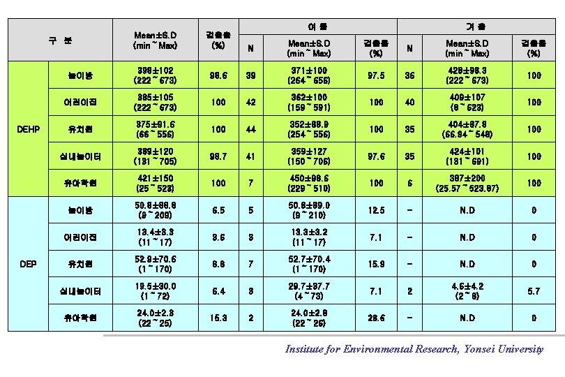 여름 검출율 (%) N Mean±S. D (min~Max) 검출율 (%) 놀이방 398± 102 (222~ 673)