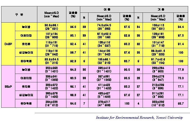 여름 Mean±S. D (min~Max) 검출율 (%) 놀이방 90. 8± 88. 1 (29~ 531) 어린이집
