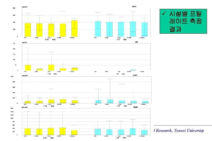 ü 시설별 프탈 레이트 측정 결과 Institute for Environmental Research, Yonsei University