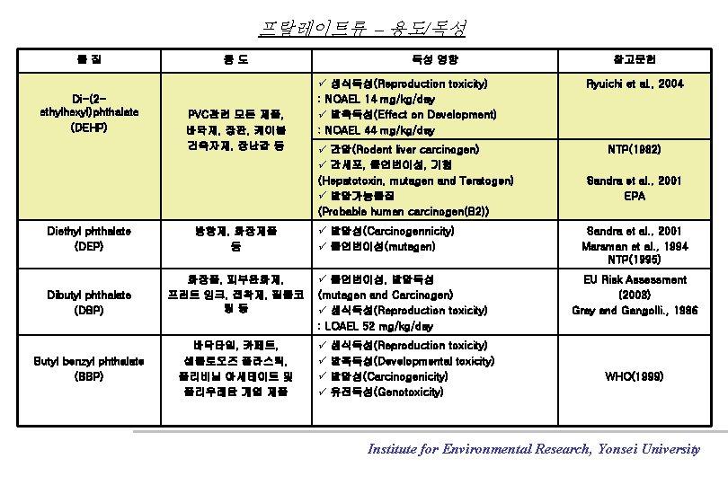 프탈레이트류 – 용도/독성 물질 Di-(2 ethylhexyl)phthalate (DEHP) 용도 PVC관련 모든 제품, 바닥재, 장판, 케이블