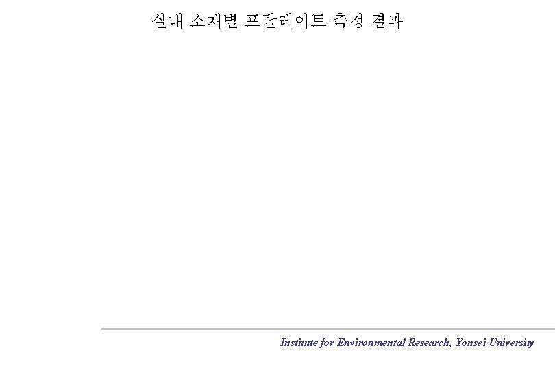 실내 소재별 프탈레이트 측정 결과 Institute for Environmental Research, Yonsei University