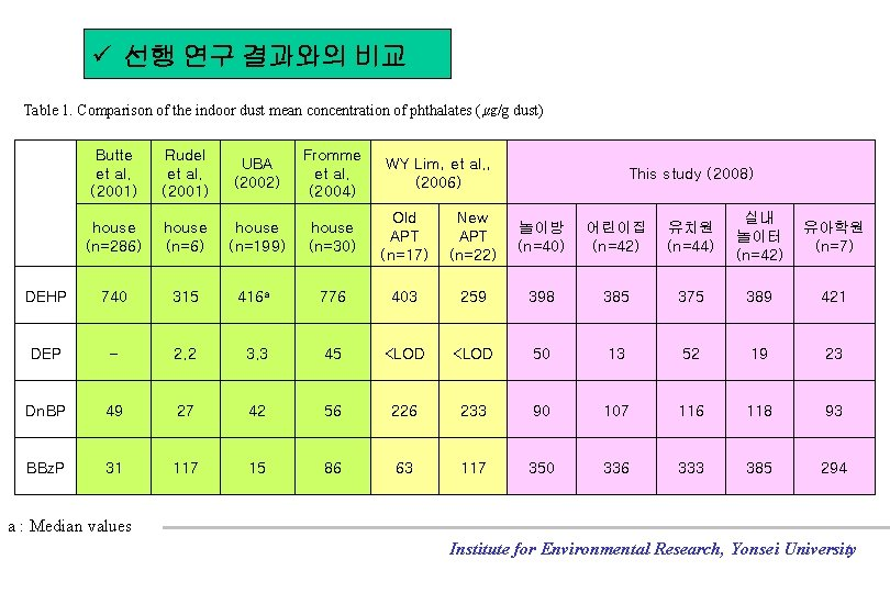 ü 선행 연구 결과와의 비교 Table 1. Comparison of the indoor dust mean concentration