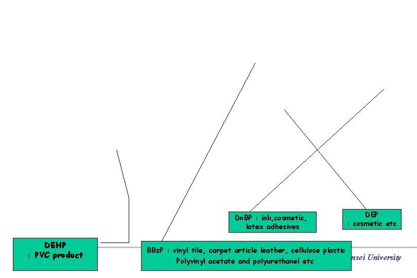 Dn. BP : ink, cosmetic, latex adhesives DEHP : PVC product DEP : cosmetic