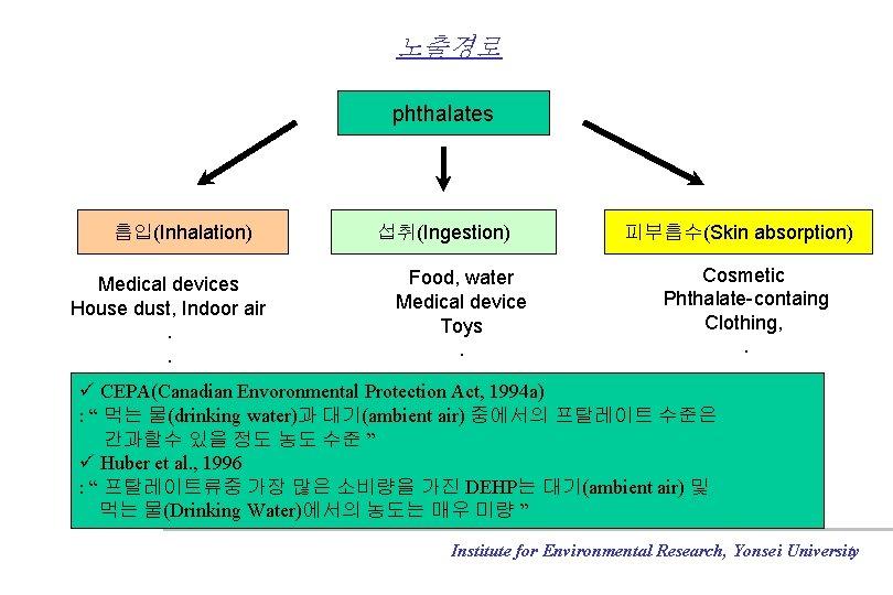 노출경로 phthalates 흡입(Inhalation) Medical devices House dust, Indoor air. . 섭취(Ingestion) Food, water Medical