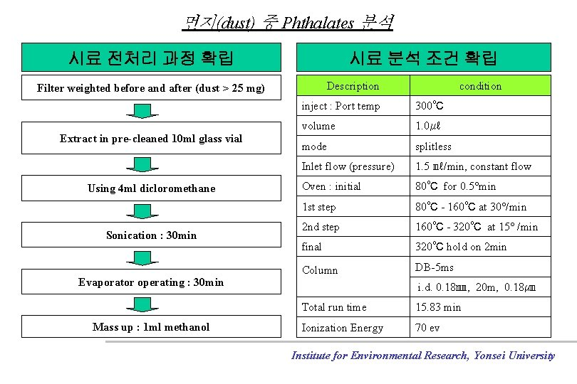 먼지(dust) 중 Phthalates 분석 시료 전처리 과정 확립 시료 분석 조건 확립 Description Filter