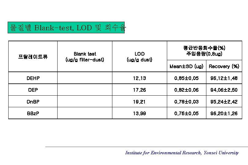 물질별 Blank-test, LOD 및 회수율 프탈레이트류 Blank test (ug/g filter-dust) LOD (ug/g dust) 평균반응회수율(%)