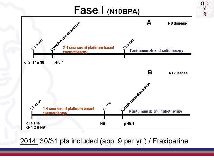 Fase I (N 10 BPA) N 0 disease c. T 2 -T 4 a