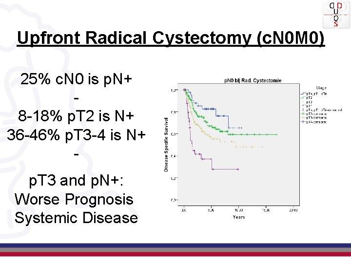 Upfront Radical Cystectomy (c. N 0 M 0) 25% c. N 0 is p.
