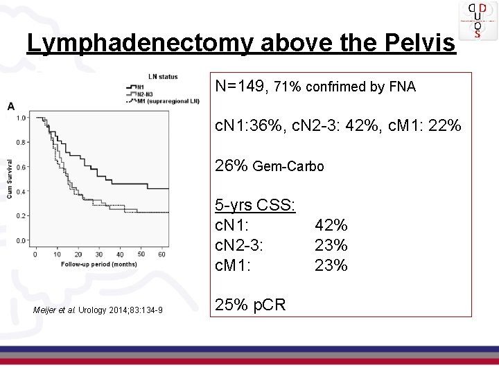Lymphadenectomy above the Pelvis N=149, 71% confrimed by FNA c. N 1: 36%, c.