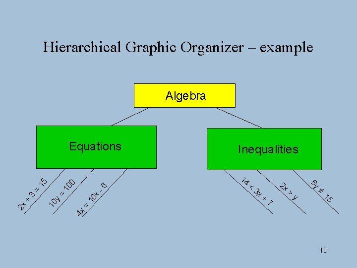 Hierarchical Graphic Organizer – example Algebra 3 x 2 x + 7 > y