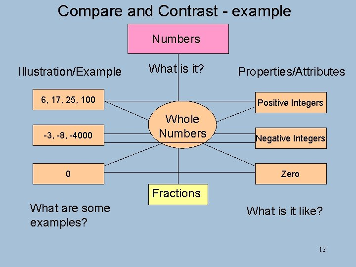 Compare and Contrast - example Numbers Illustration/Example What is it? 6, 17, 25, 100