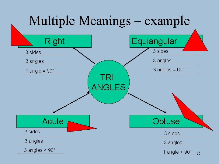 Multiple Meanings – example Right Equiangular 3 sides 3 angles 1 angle = 90°