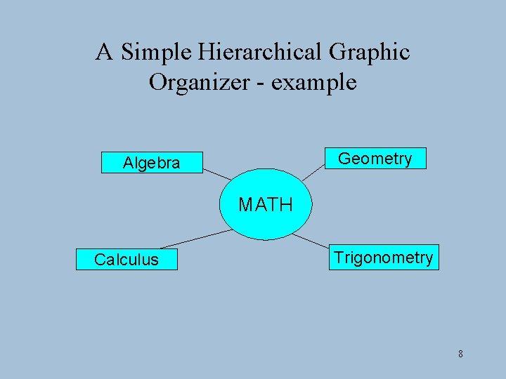 A Simple Hierarchical Graphic Organizer - example Geometry Algebra MATH Calculus Trigonometry 8