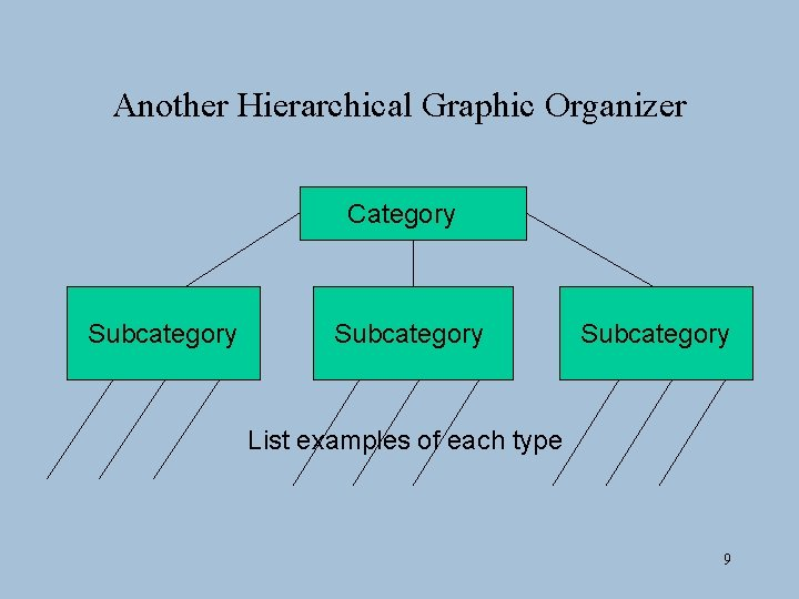 Another Hierarchical Graphic Organizer Category Subcategory List examples of each type 9
