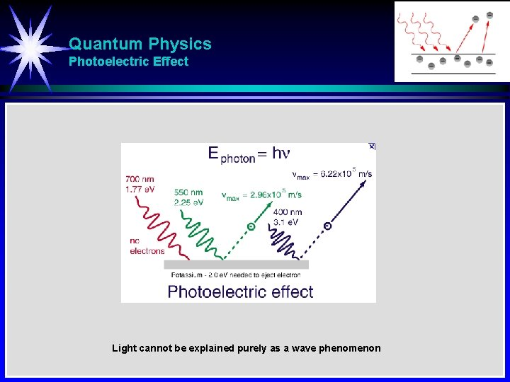 Quantum Physics Photoelectric Effect Light cannot be explained purely as a wave phenomenon