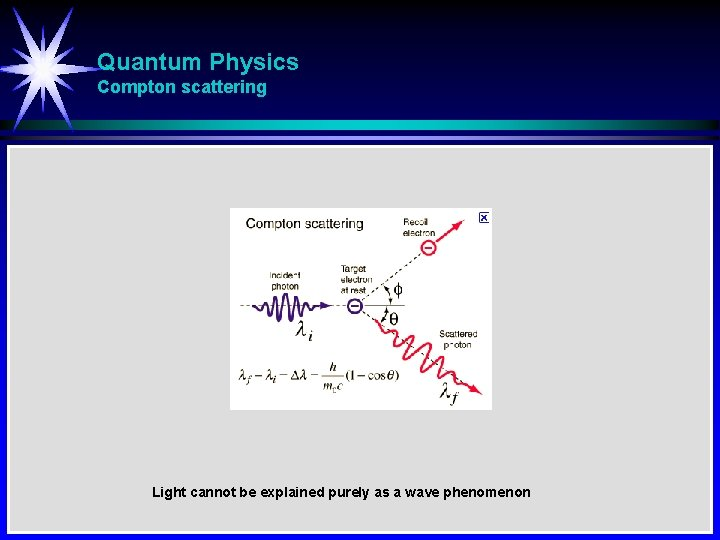 Quantum Physics Compton scattering Light cannot be explained purely as a wave phenomenon