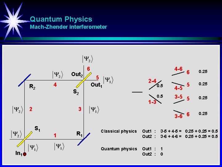 Quantum Physics Mach-Zhender interferometer Out 2 R 2 4 S 2 6 4 -6