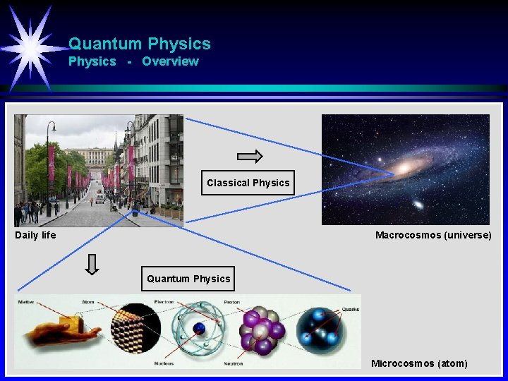 Quantum Physics - Overview Classical Physics Daily life Macrocosmos (universe) Quantum Physics Microcosmos (atom)