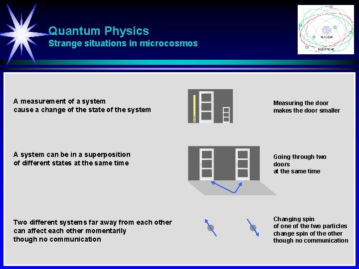 Quantum Physics Strange situations in microcosmos A measurement of a system cause a change