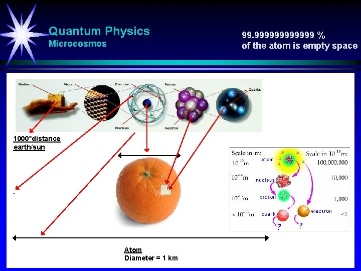 Quantum Physics Microcosmos 1000*distance earth/sun Atom Diameter = 1 km 99. 999999 % of