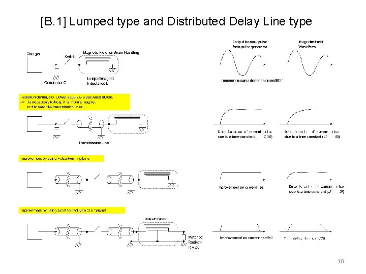 [B. 1] Lumped type and Distributed Delay Line type 10