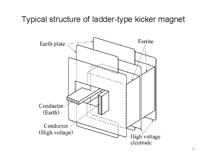Typical structure of ladder-type kicker magnet 11