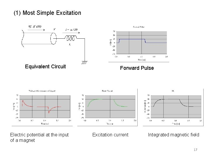 (1) Most Simple Excitation    Equivalent Circuit Electric potential at the input of a