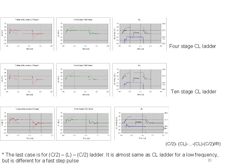 Four stage CL ladder Ten stage CL ladder (C/2)- (CL)-…-(CL)-(C/2)//R) * The last case