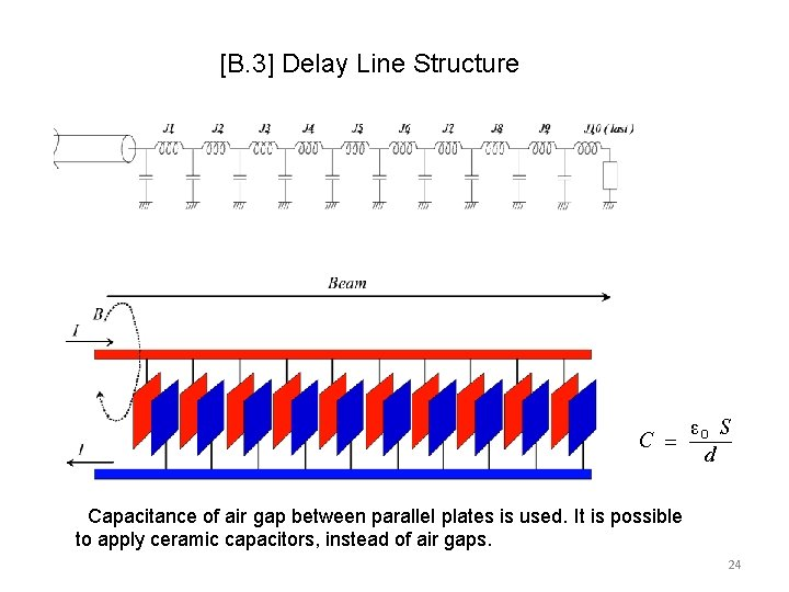 [B. 3] Delay Line Structure Capacitance of air gap between parallel plates is used.