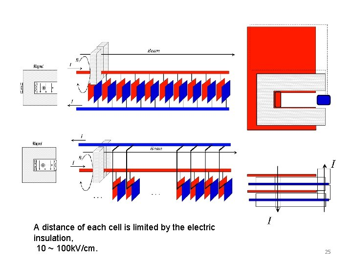 A distance of each cell is limited by the electric insulation, 10 ~ 100