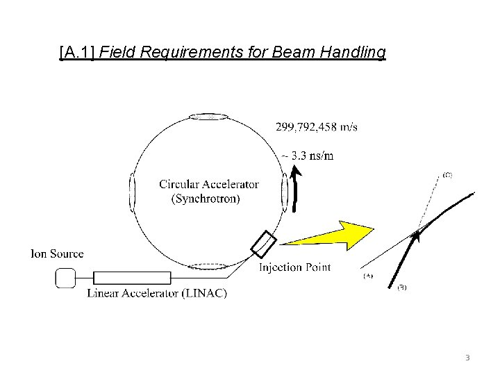[A. 1] Field Requirements for Beam Handling 3