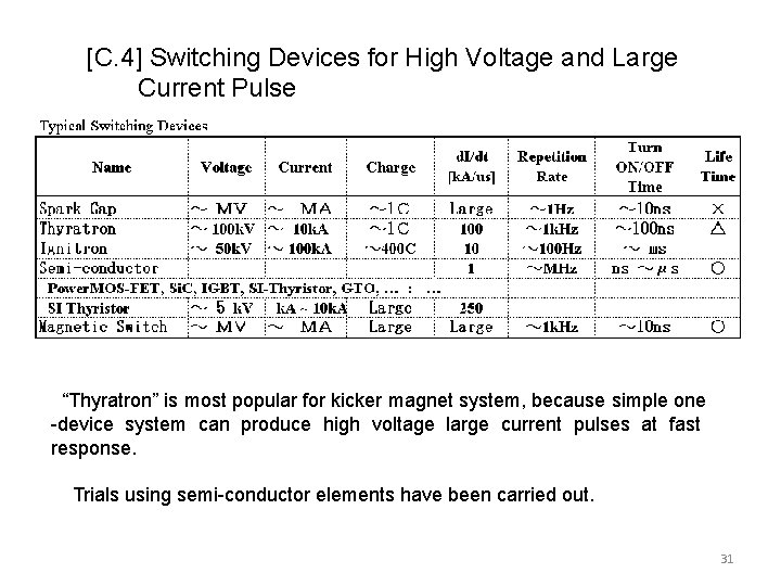"""[C. 4] Switching Devices for High Voltage and Large Current Pulse """"Thyratron"""" is most"""