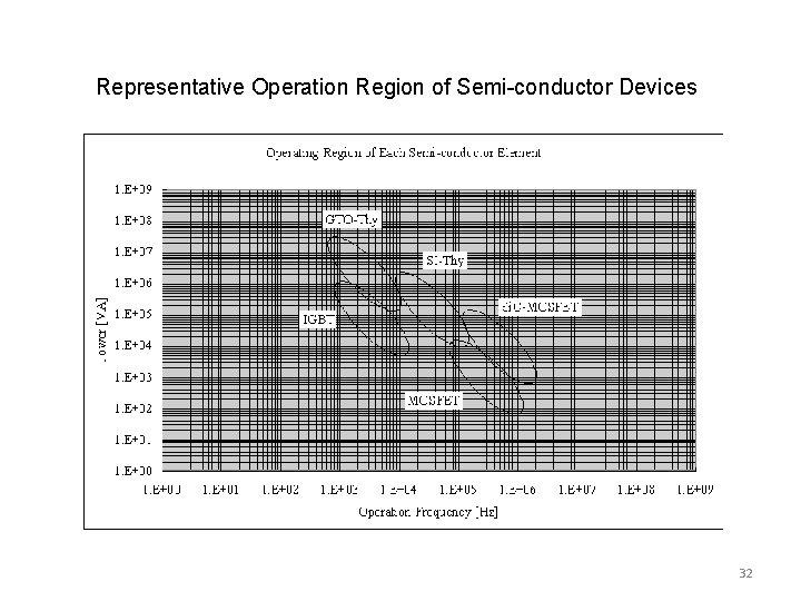Representative Operation Region of Semi-conductor Devices 32
