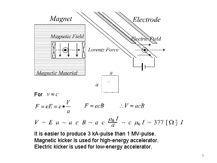 For It is easier to produce 3 k. A-pulse than 1 MV-pulse. Magnetic kicker